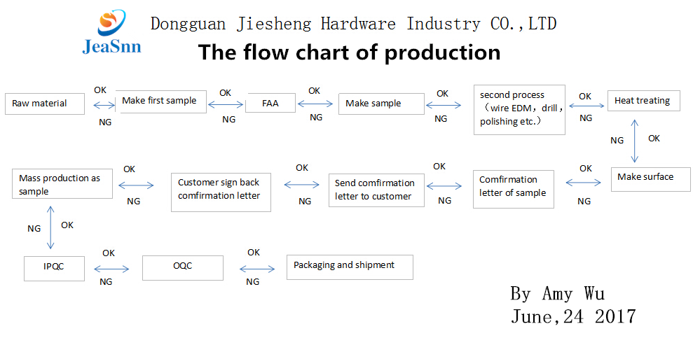 The Flow Chart of Production